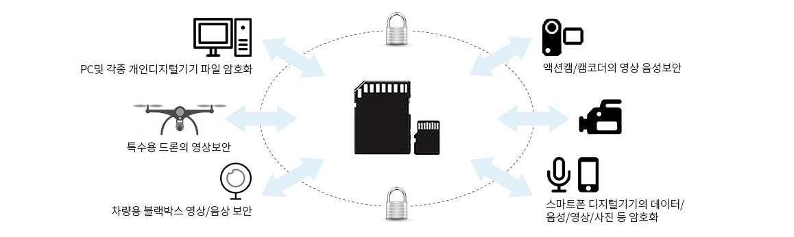 데이터 보안 솔루션