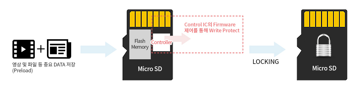 Write protected (CD-ROM) micro SD card