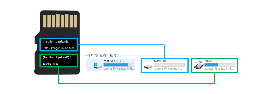 Partition microSD / SD Card